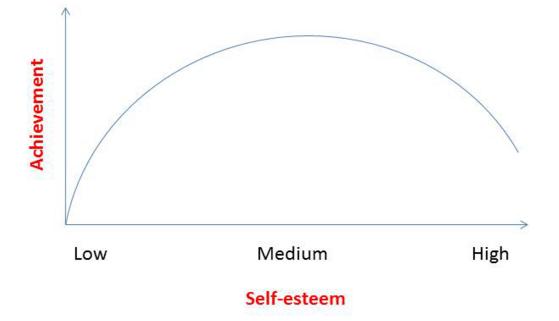 curva autostima