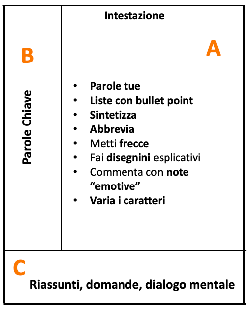 metodo cornell