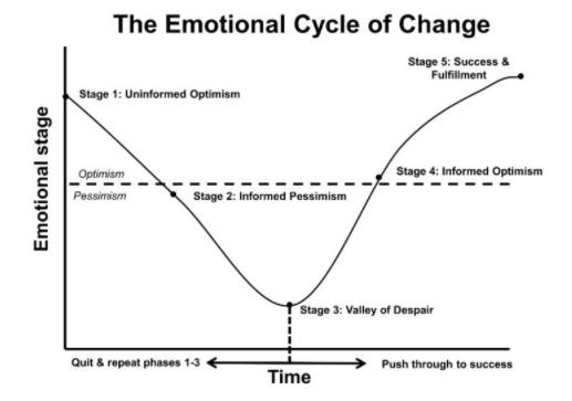ciclo emotivo del cambio